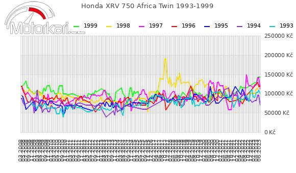 Honda XRV 750 Africa Twin 1993-1999