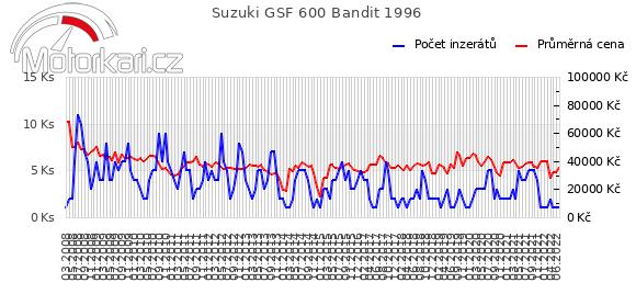 Suzuki GSF 600 Bandit 1996