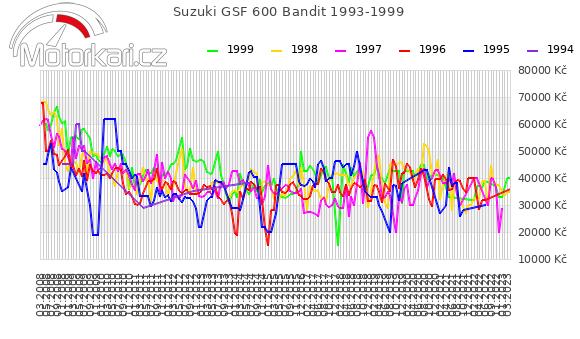 Suzuki GSF 600 Bandit 1993-1999