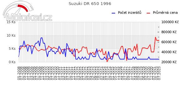 Suzuki DR 650 1996