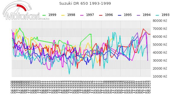 Suzuki DR 650 1993-1999