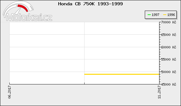 Honda CB 750K 1993-1999