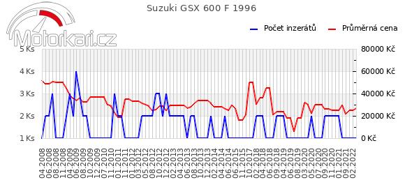 Suzuki GSX 600 F 1996