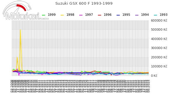 Suzuki GSX 600 F 1993-1999