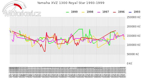 Yamaha XVZ 1300 Royal Star 1993-1999