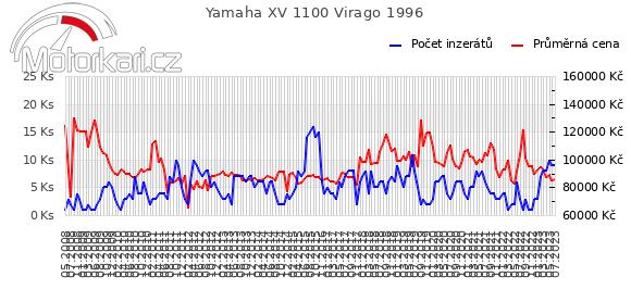 Yamaha XV 1100 Virago 1996