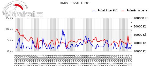 BMW F 650 1996