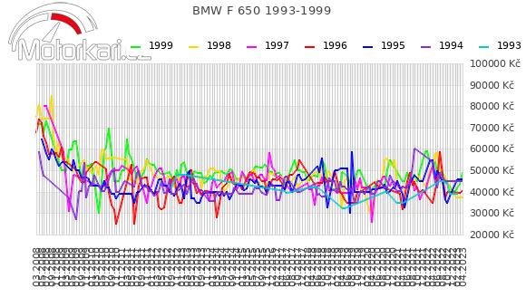 BMW F 650 1993-1999