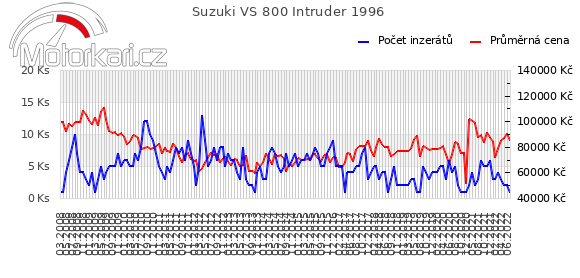 Suzuki VS 800 Intruder 1996