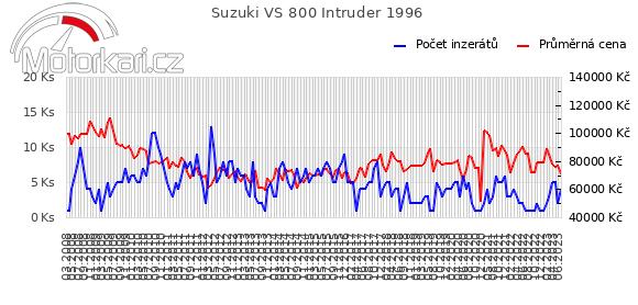 Suzuki VS 800 Intruder 1996