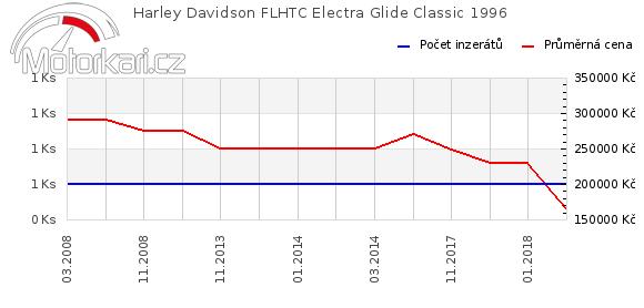 Harley Davidson FLHTC Electra Glide Classic 1996