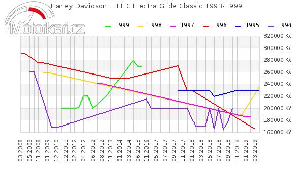 Harley Davidson FLHTC Electra Glide Classic 1993-1999