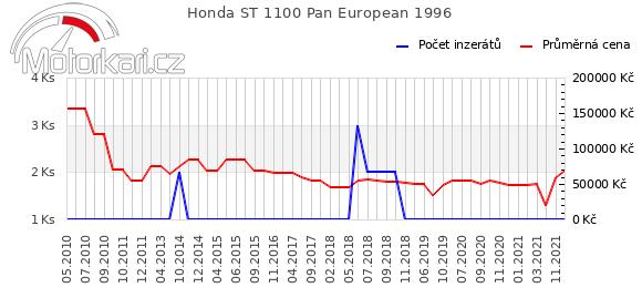 Honda ST 1100 Pan European 1996