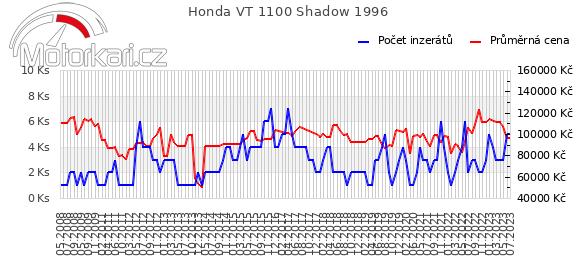 Honda VT 1100 Shadow 1996