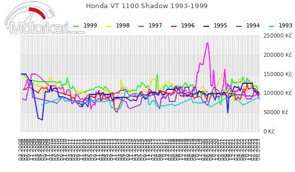 Honda VT 1100 Shadow 1993-1999