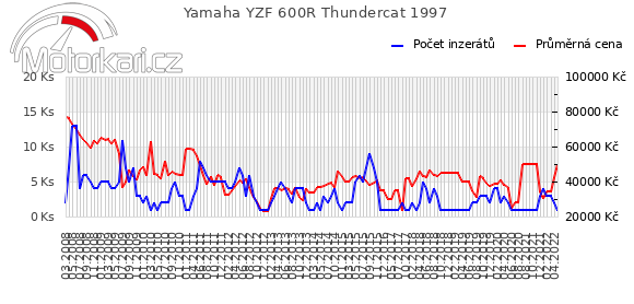 Yamaha YZF 600R Thundercat 1997