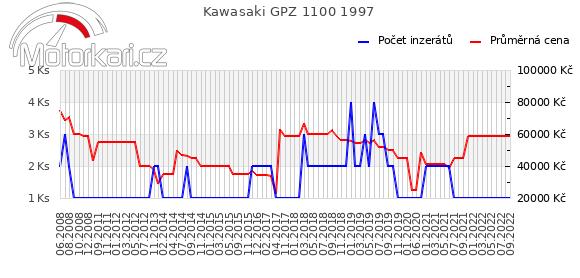 Kawasaki GPZ 1100 1997