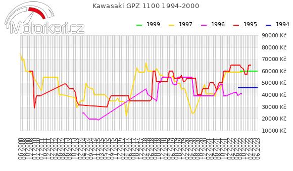 Kawasaki GPZ 1100 1994-2000