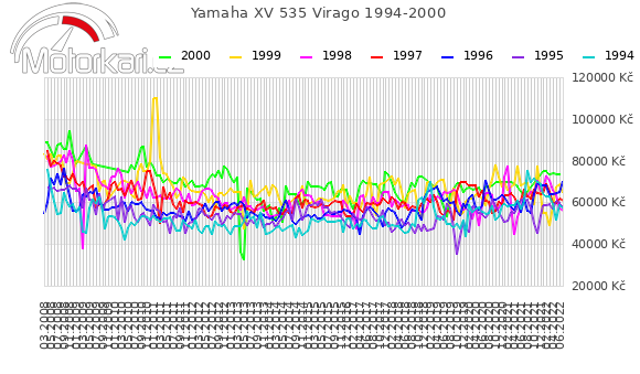 Yamaha XV 535 Virago 1994-2000