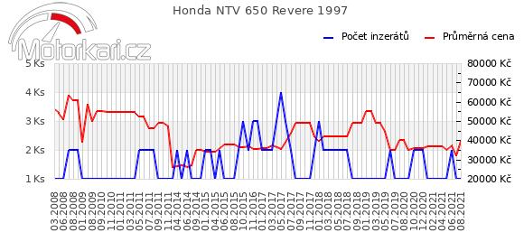 Honda NTV 650 Revere 1997