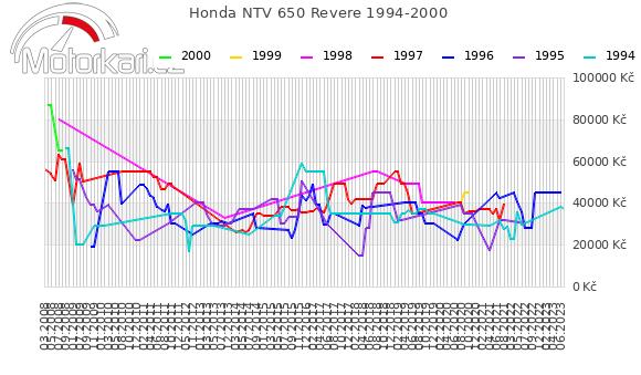 Honda NTV 650 Revere 1994-2000