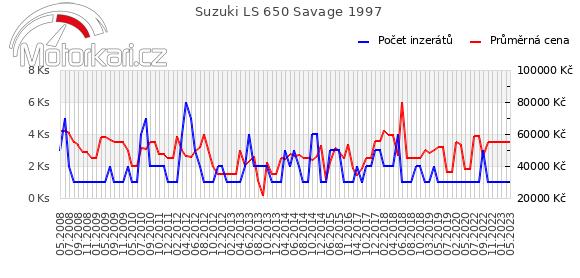 Suzuki LS 650 Savage 1997