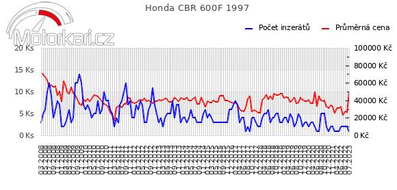 Honda CBR 600F 1997