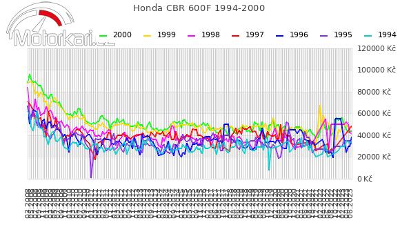 Honda CBR 600F 1994-2000