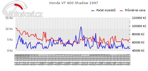 Honda VT 600 Shadow 1997