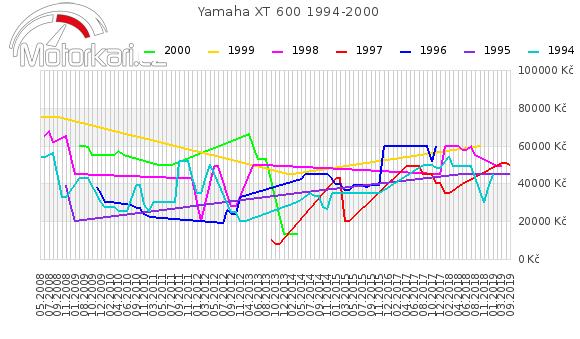 Yamaha XT 600 1994-2000