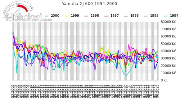 Yamaha XJ 600 1994-2000