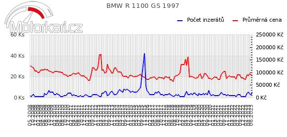 BMW R 1100 GS 1997