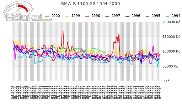 BMW R 1100 GS 1994-2000