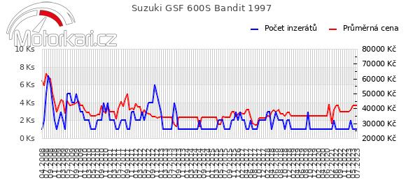Suzuki GSF 600S Bandit 1997