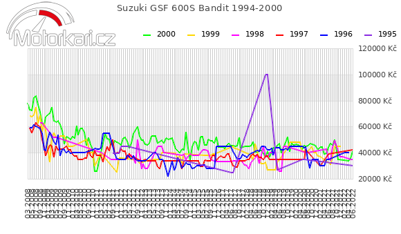 Suzuki GSF 600S Bandit 1994-2000