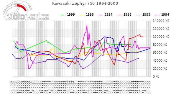 Kawasaki Zephyr 750 1994-2000