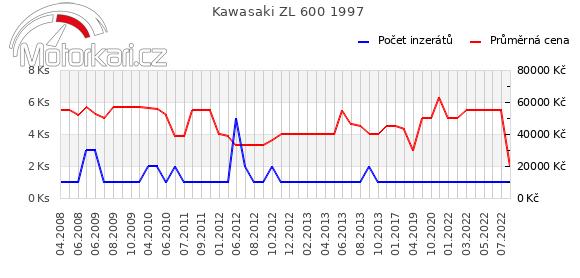 Kawasaki ZL 600 1997