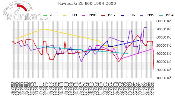Kawasaki ZL 600 1994-2000