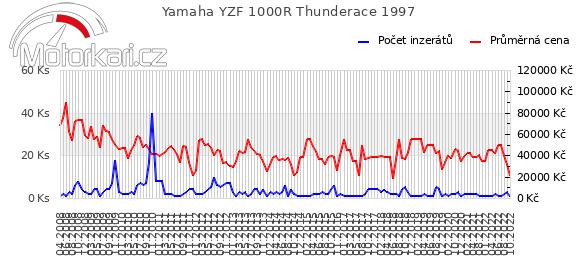 Yamaha YZF 1000R Thunderace 1997