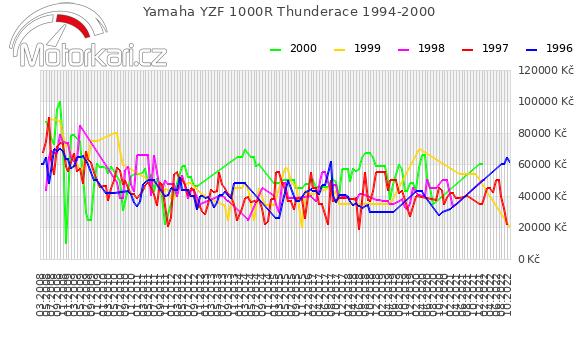 Yamaha YZF 1000R Thunderace 1994-2000