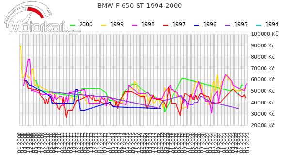 BMW F 650 ST 1994-2000