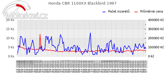 Honda CBR 1100XX Blackbird 1997