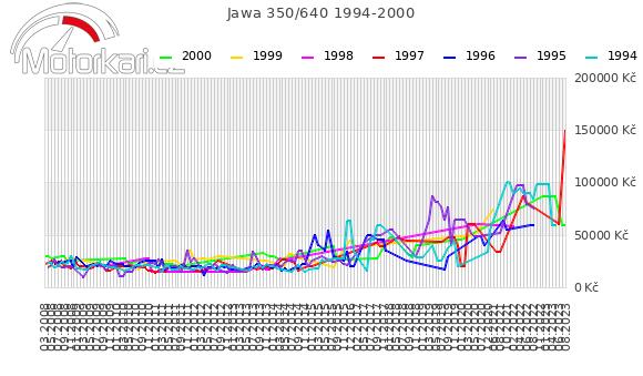 Jawa 350/640 1994-2000