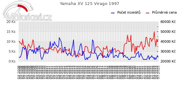 Yamaha XV 125 Virago 1997