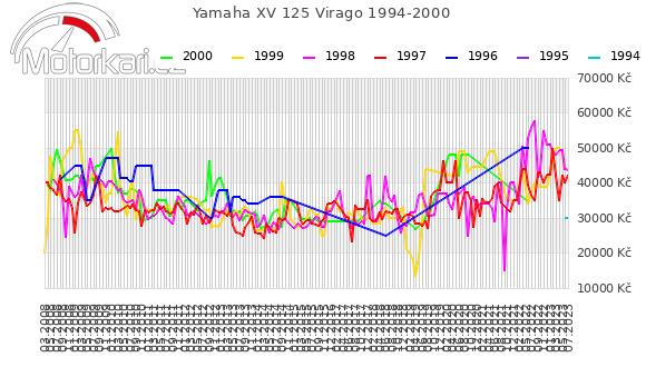 Yamaha XV 125 Virago 1994-2000
