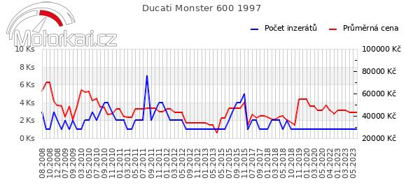 Ducati Monster 600 1997