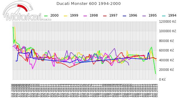 Ducati Monster 600 1994-2000