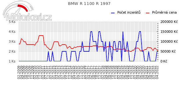 BMW R 1100 R 1997