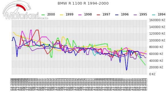BMW R 1100 R 1994-2000