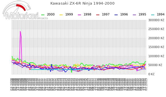 Kawasaki ZX-6R Ninja 1994-2000